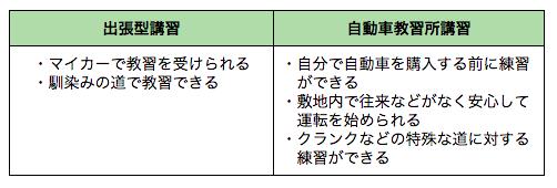 「出張型講習」と「自動車教習所講習」のメリットの表