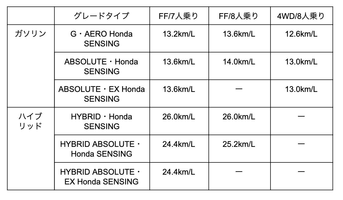 各モデルのJC08モード燃費